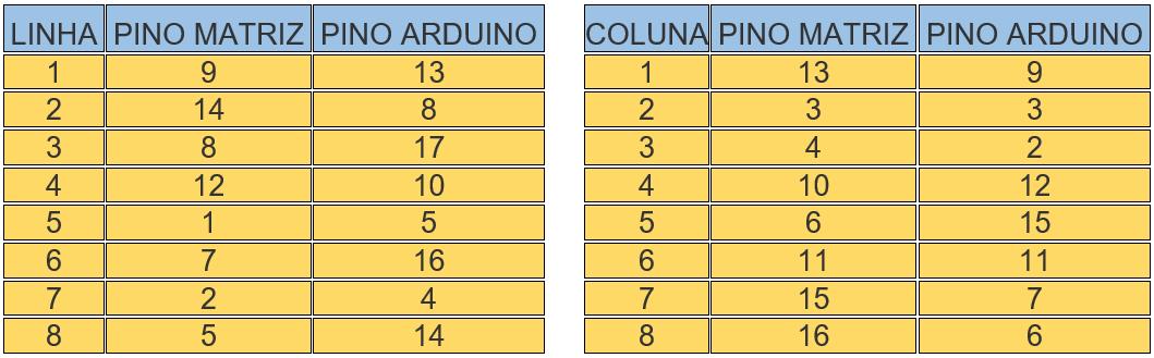 img02_arduino_utilizando_matriz_de_led_5mm_8x8_matrix_64_leds_letreiro_cascata_max7219