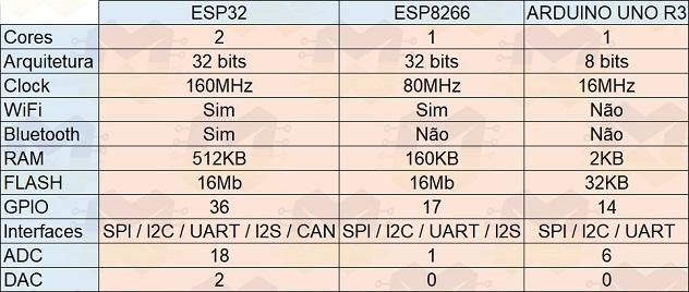 img01_conhecendo_o_nodemcu-32s_esp32_esp-32_wifi_bluetooth_esp8266_arduino_esp-wroom-32_iot