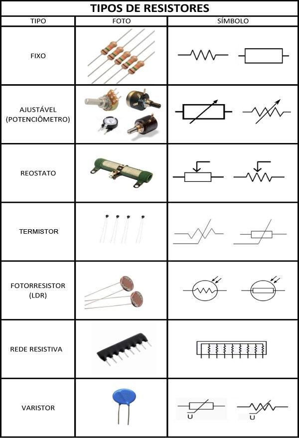 img001_Componentes_Passivos_resistores_Potenciometro_Varistor_Termistor_potencia_Fotoressistor_Reostato