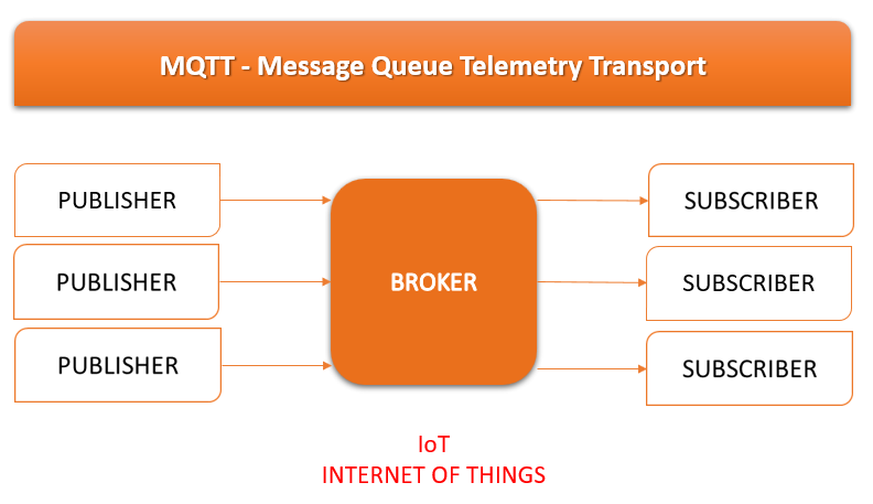 IoT_Internet_of_Things_MQTT