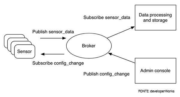 Img_03_modelo_publish_subscribe_MQTT_sensores_IoT