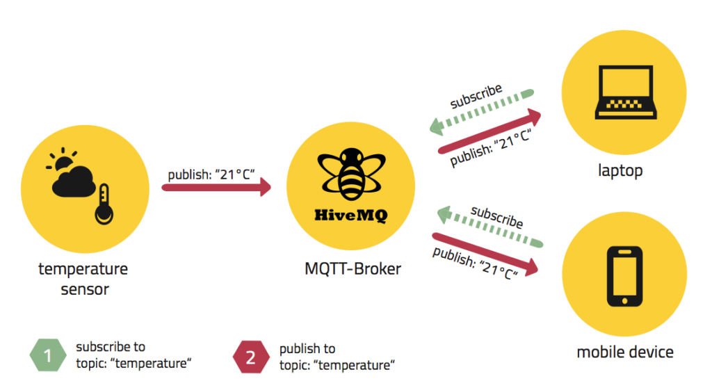 mqtt_publish_subscriber_broker_IOT_