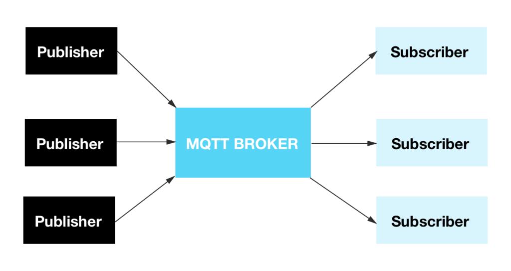 Img_02_mqtt_publisher_subscriber_broker_IOT