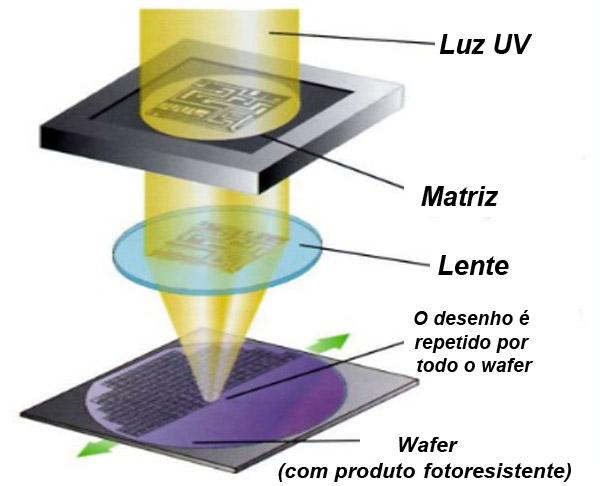 img002_chip_componente_ativo_silicio_transistor_diodo_resistor_encapsulamento-Silicio-wafer