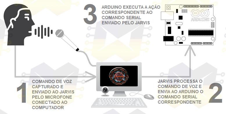 img01_jarvis_controlando_o_seu_arduino_por_comandos_de_voz_esp8266_nodemcu_esp32_assistente_virtual_automacao_residencial_serial_wifi_sem_fio