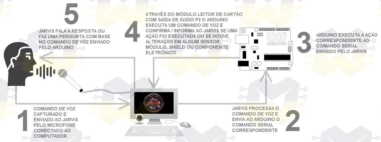 img02_jarvis_feedback_confirmacao_das_acoes_executadas_no_arduino_assistente_voz_automacao_residencial_lampada_temperatura_alarme_recipiente