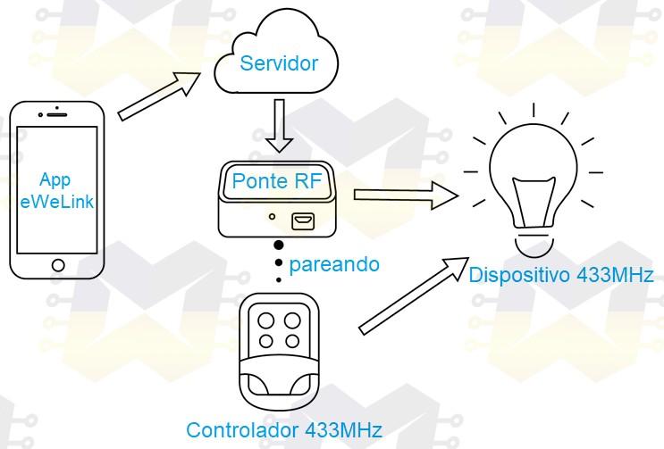 img02_conhecendo_a_central_wifi_sonoff_rf_bridge_433mhz_hub_google_home_ewelink_amazon_alexa_controle_remoto_alarme_cortina_sensor_presenca_esp8285